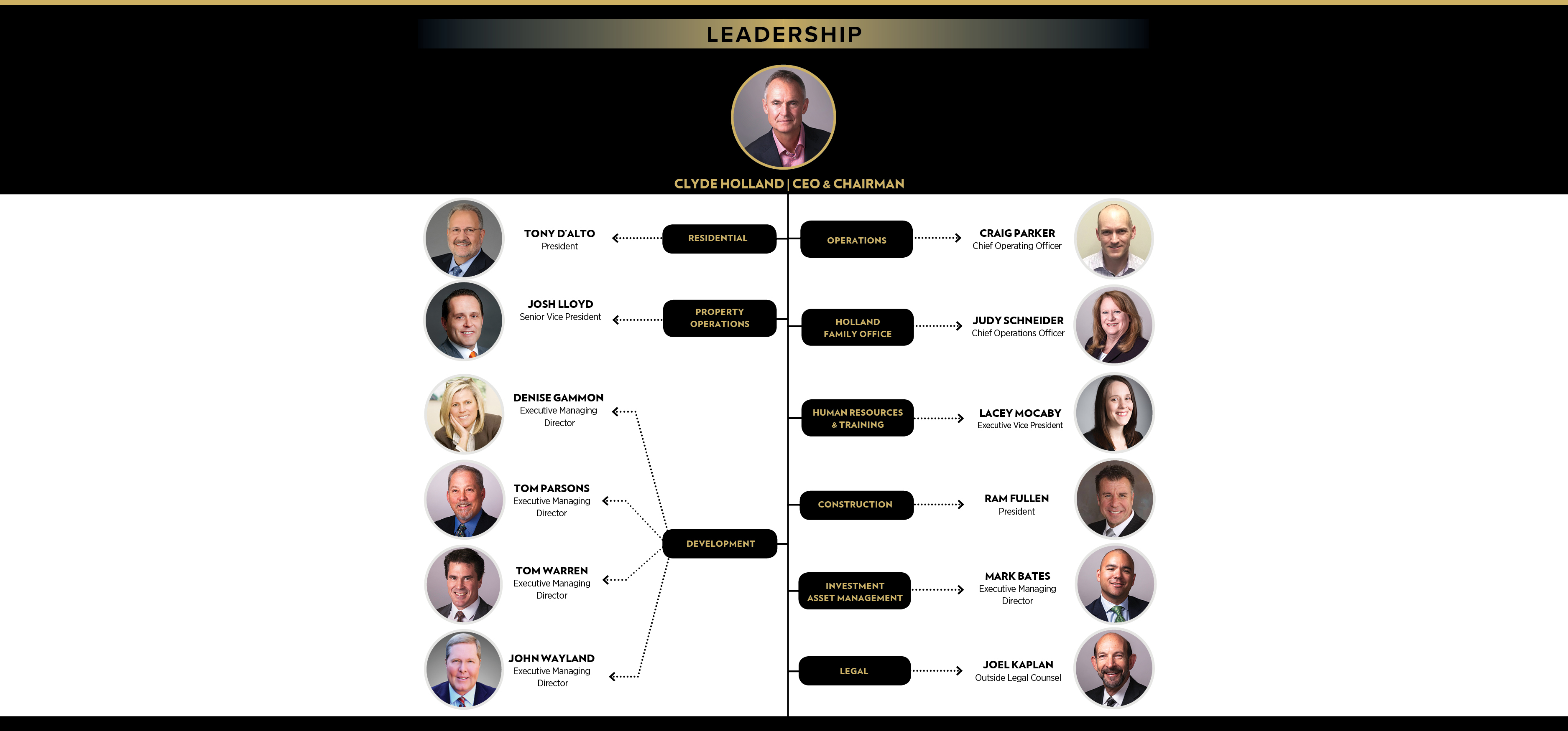 Holland And Holland >> Holland Partner Group | Leadership